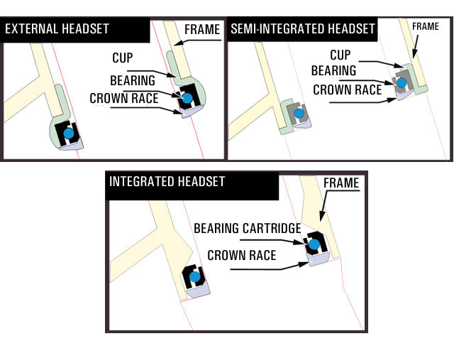 Интегрирани, полу-интегрирани и външни чашки